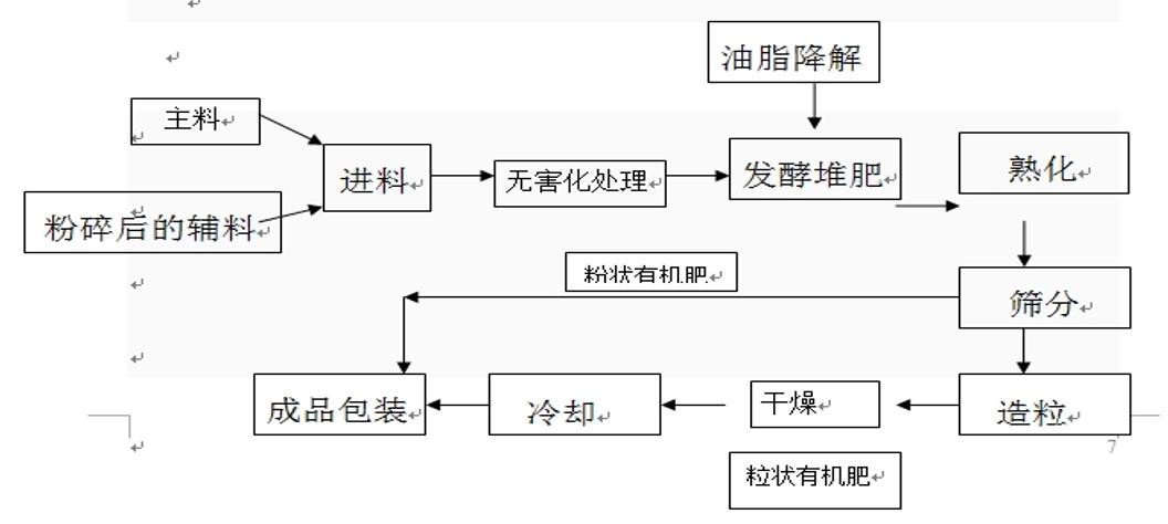 生物降解工艺流程图.png